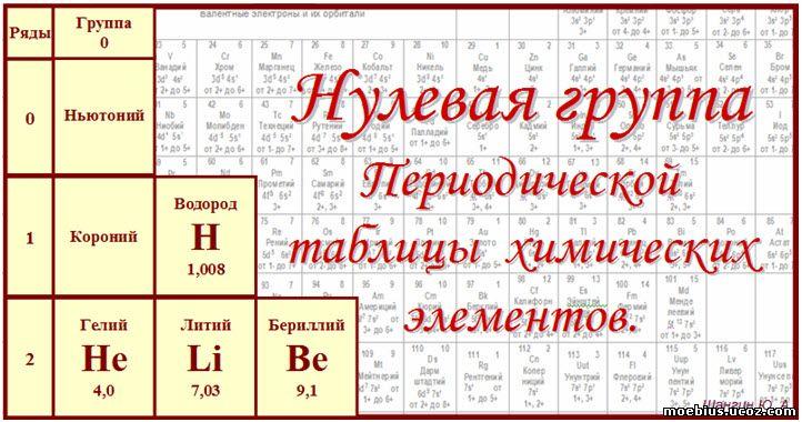 Нулевая группа периодической таблицы химических элементов. - Периодическая таблица химических элементов. - Шангин Юрий Александр